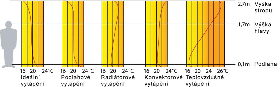 Tepelný komfort podlahového vytápění