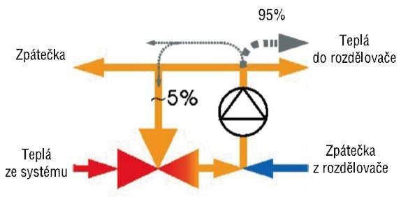 Teplotní schema rozdělovače