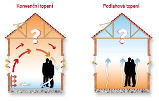 výhody a nevýhody podlahového topení