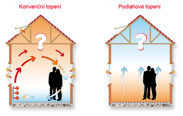 Nevýhody podlahového topení